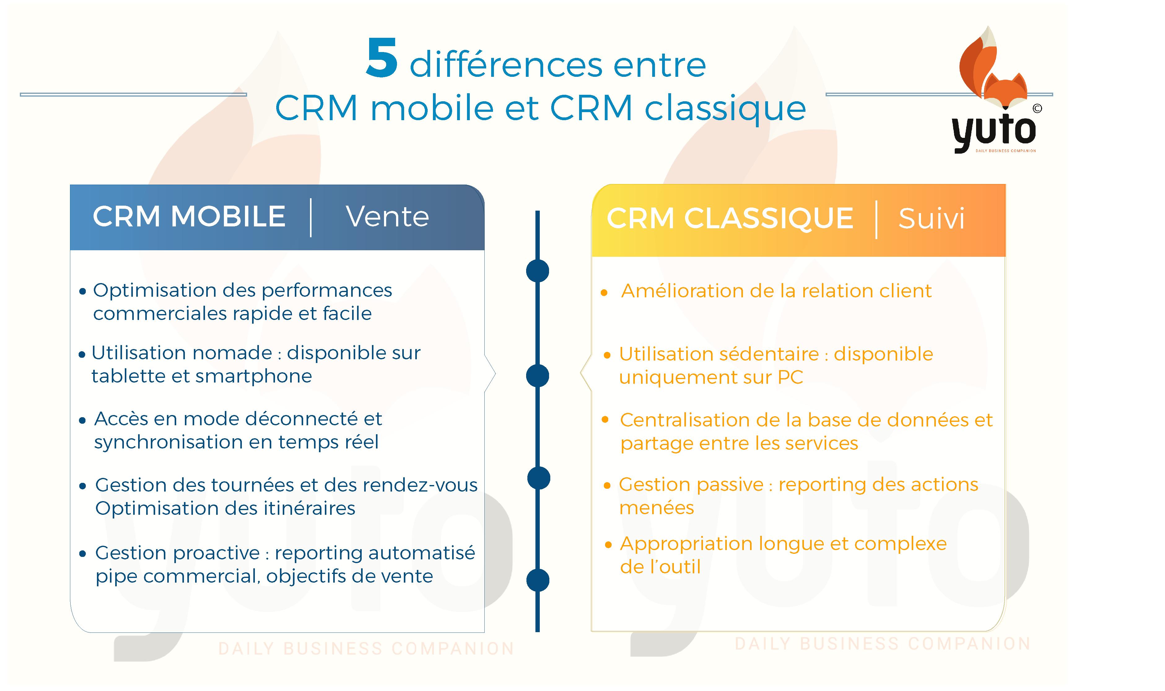 5 différences entre crm mobile et crm classique